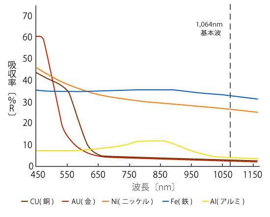 レーザー吸収率