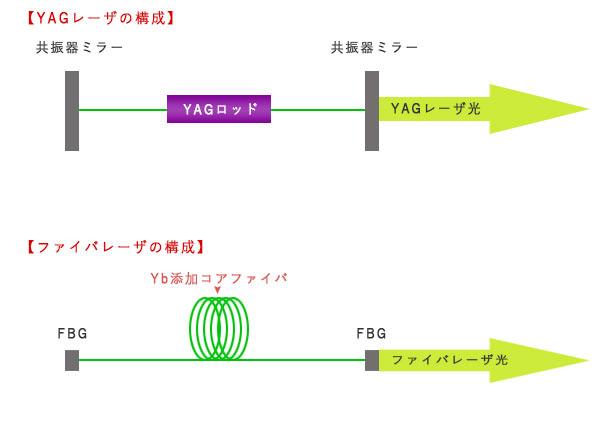ファイバーとYAGの発振器構成比較