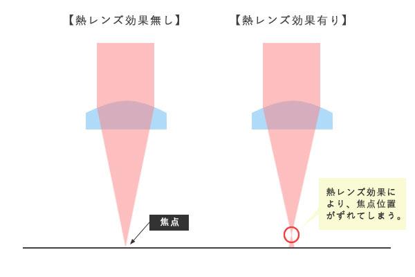 熱レンズ効果焦点位置ずれ