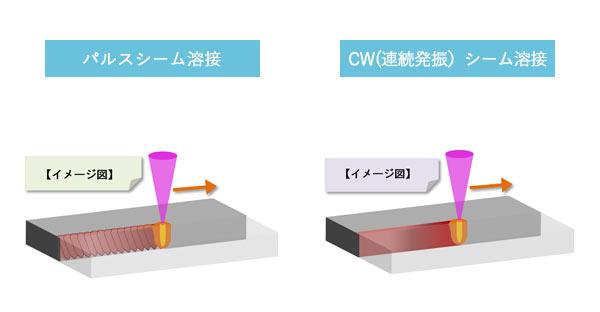 パルスシームとCWシーム溶接の違い