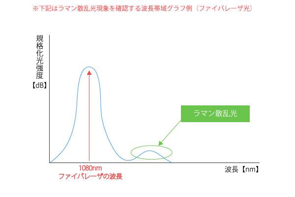 ラマン散乱光グラフ図