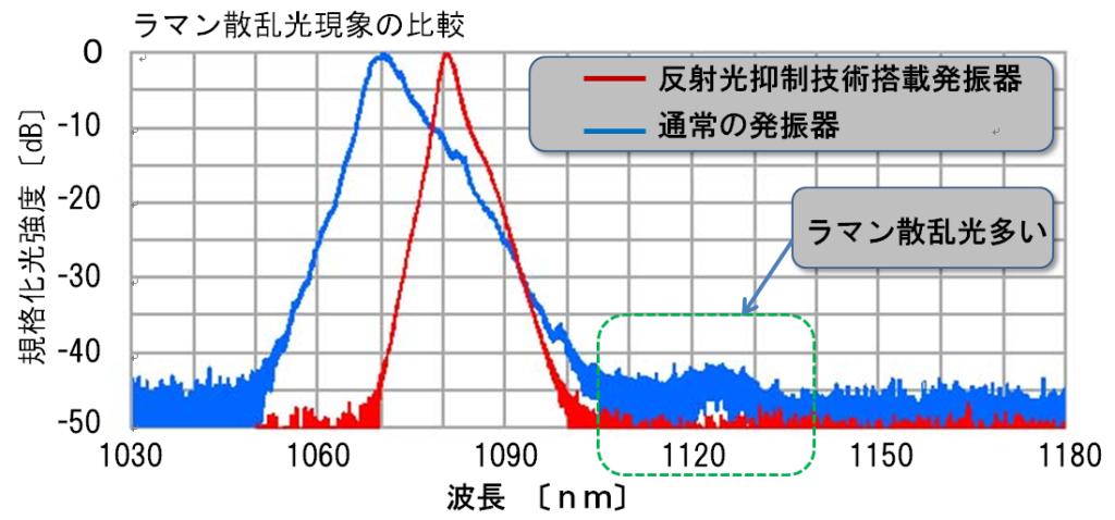 波長帯域での比較検証