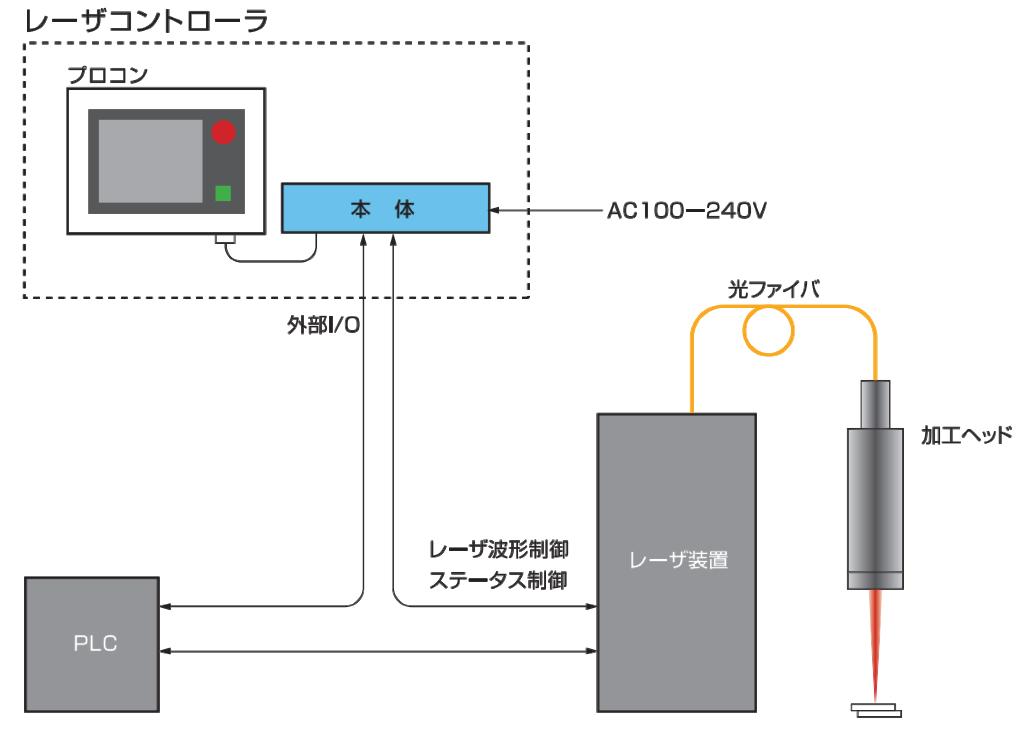 NCL-150構成