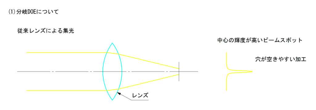 従来レンズによる集光