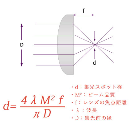 スポット径計算式