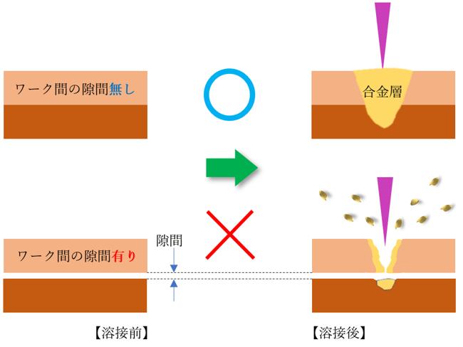 バスバー溶接断面イメージ図