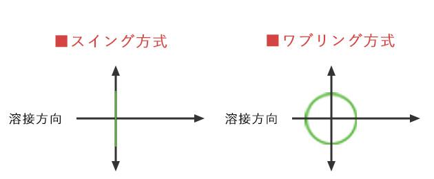 スキャニング方式の例